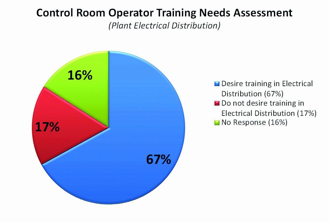 Training Needs Survey Beautiful Operator Qualification and Training for the Power Industry