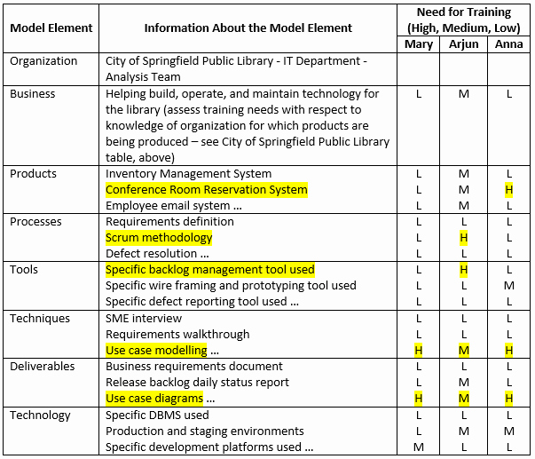 Training Needs Survey Luxury Business Analyst