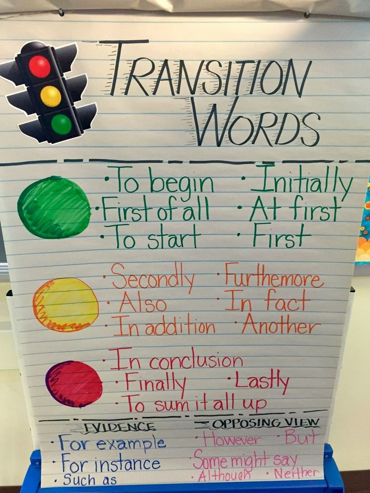 Transition Words for Papers Awesome 25 Best Ideas About Sequencing Anchor Chart On Pinterest