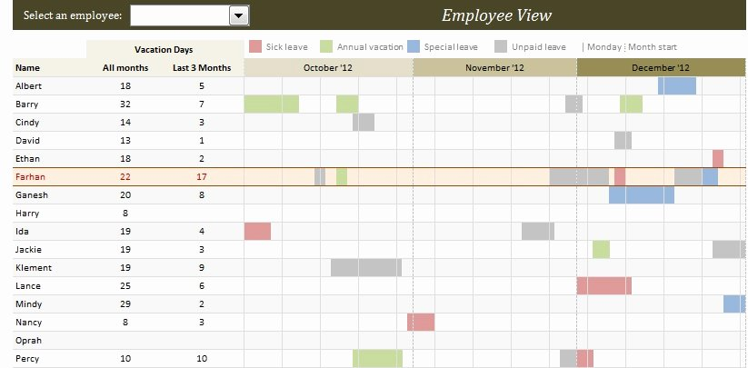 Trip Planner Template Excel New Employee Vacation Planner Excel Template Xls Free Excel