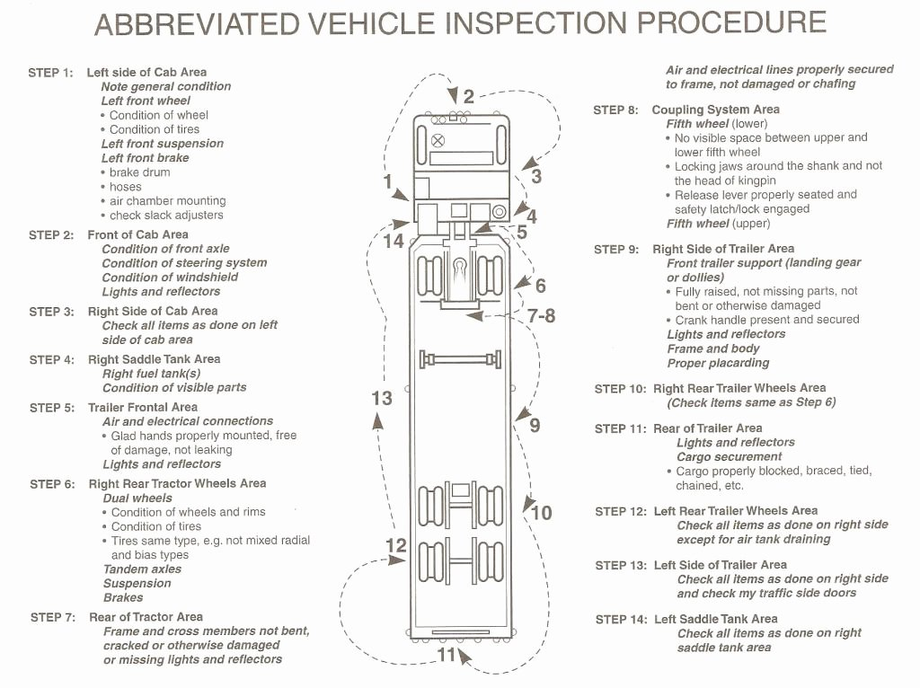 Trip Sheets for Truck Drivers New Cdl Pre Trip Inspection Diagram