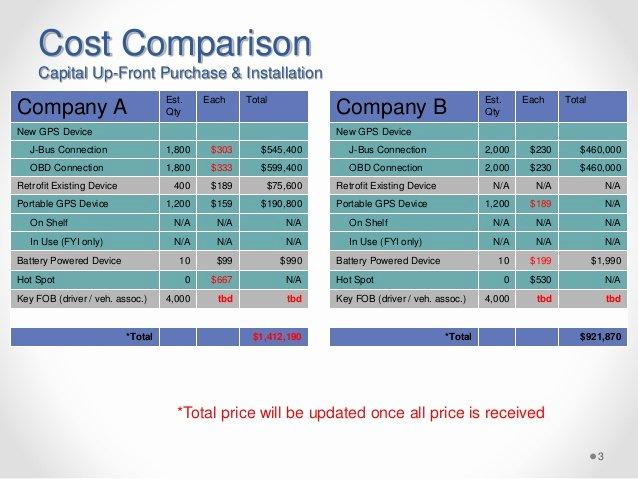 Vendor Comparison Template Best Of Gps Vendor Parison Post