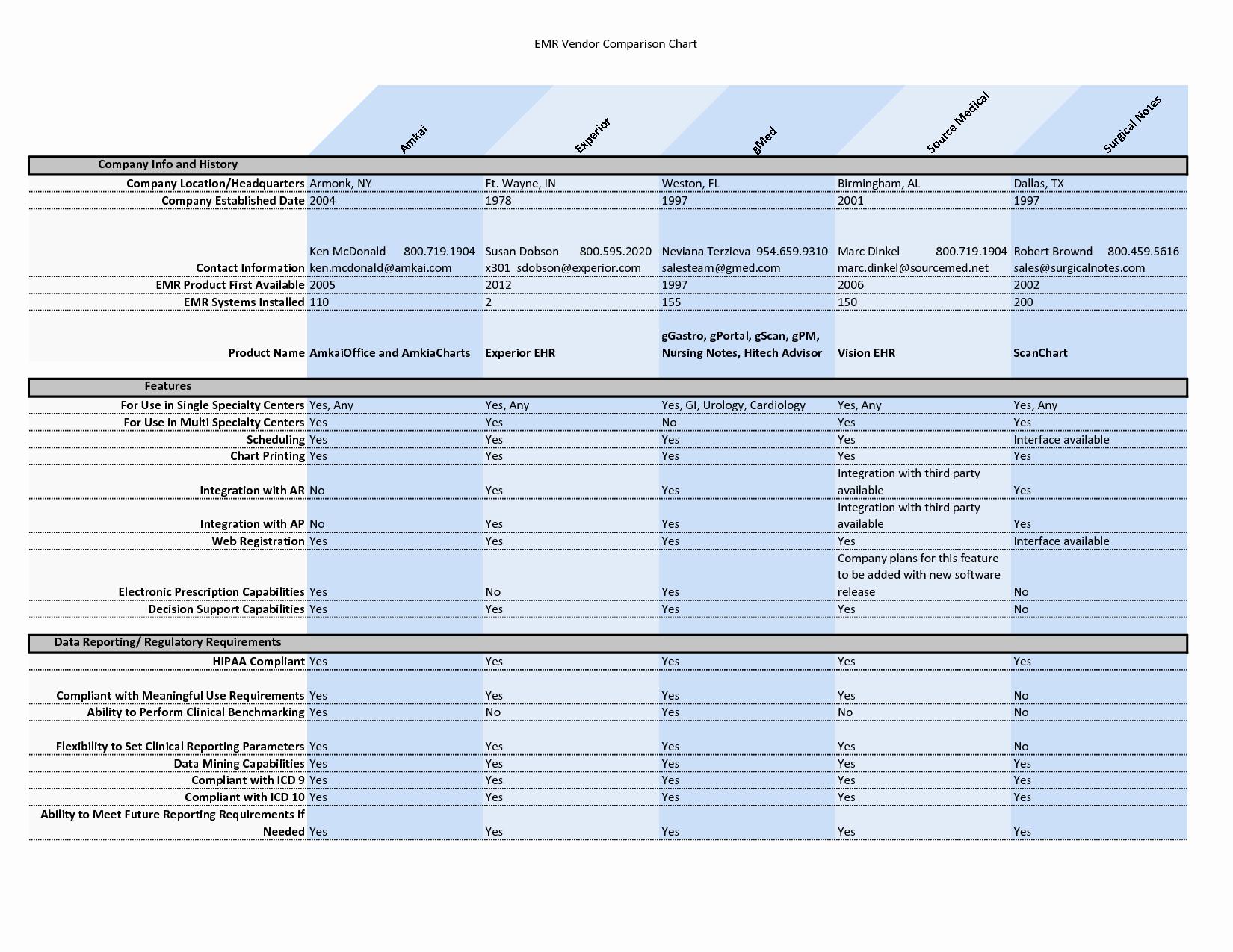 Vendor Comparison Template Lovely Template Vendor Parison Matrix Supplier Chart