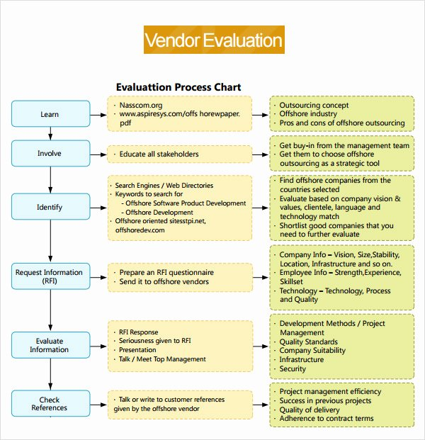 Vendor Evaluation form Luxury 8 Sample Supplier Evaluations Pdf Word