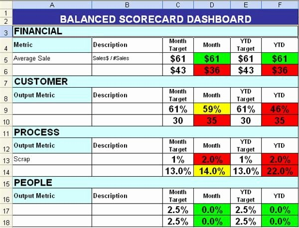 Vendor Scorecard Template Excel New Balanced Scorecard with Color Coding