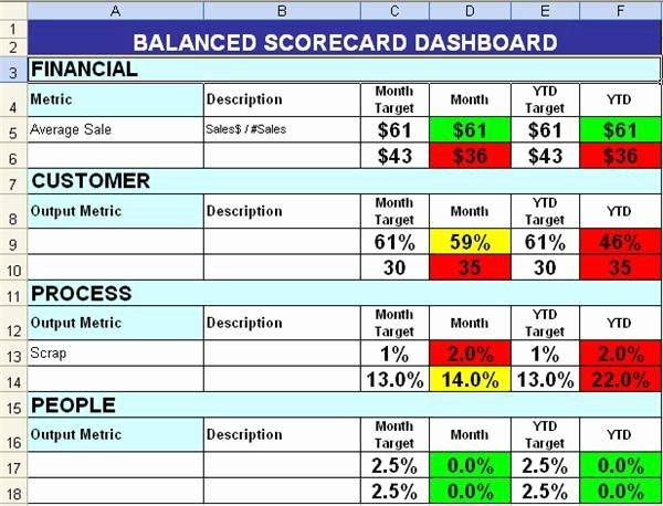 Vendor Scorecard Template Excel New Balanced Scorecard with Color Coding