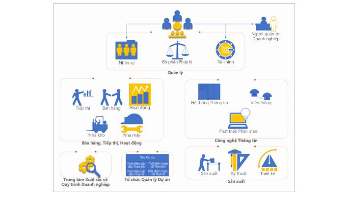 Visio Workflow Template Awesome Tạo Sơ đồ Chuyên Nghiệp Các Tnh Năng Hàng đầu Của Visio