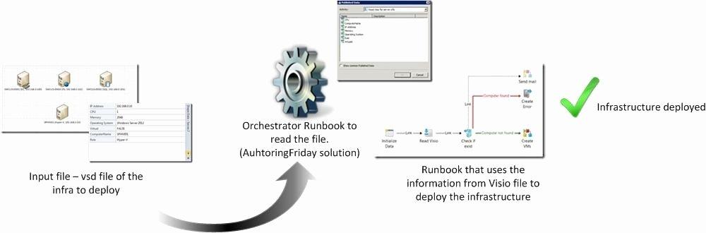 Visio Workflow Template Elegant Visio Workflow Templates