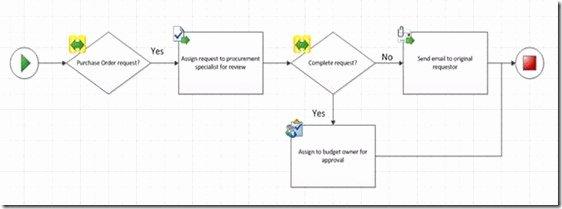 Visio Workflow Template Fresh Point Workflow Authoring In Visio Premium 2010 Part