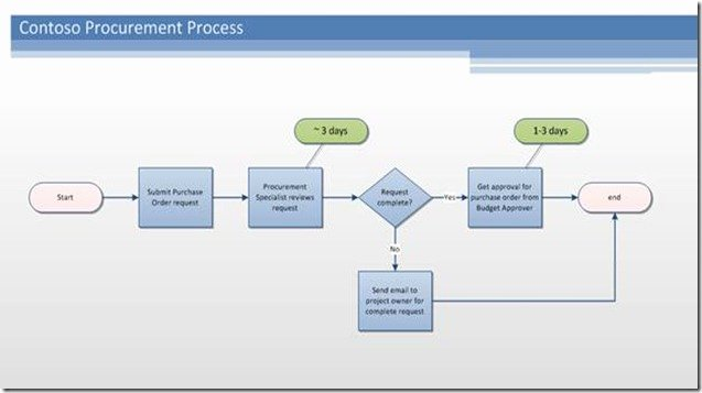 Visio Workflow Template Inspirational Point Workflow Authoring In Visio Premium 2010 Part
