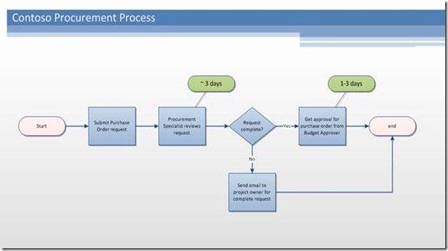Visio Workflow Template Inspirational Point Workflow Authoring In Visio Premium 2010 Part
