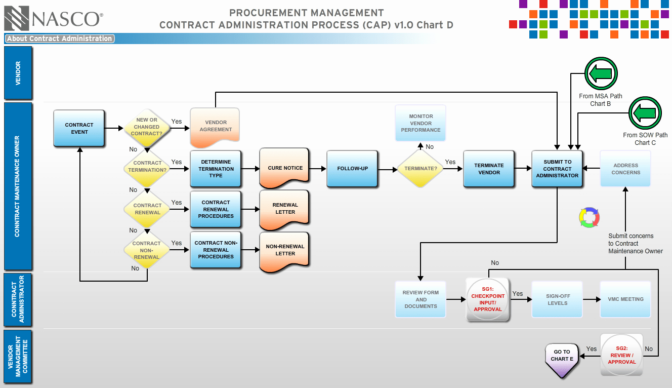 Visio Workflow Template Inspirational Swim Lane Diagram Template for Visio