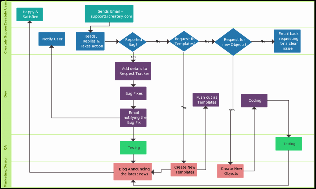 Visio Workflow Template Luxury Flowchart Guide Plete Flowchart Tutorial with Examples