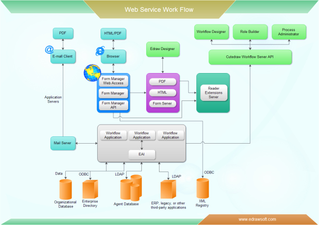 Visio Workflow Template New Web Service Workflow