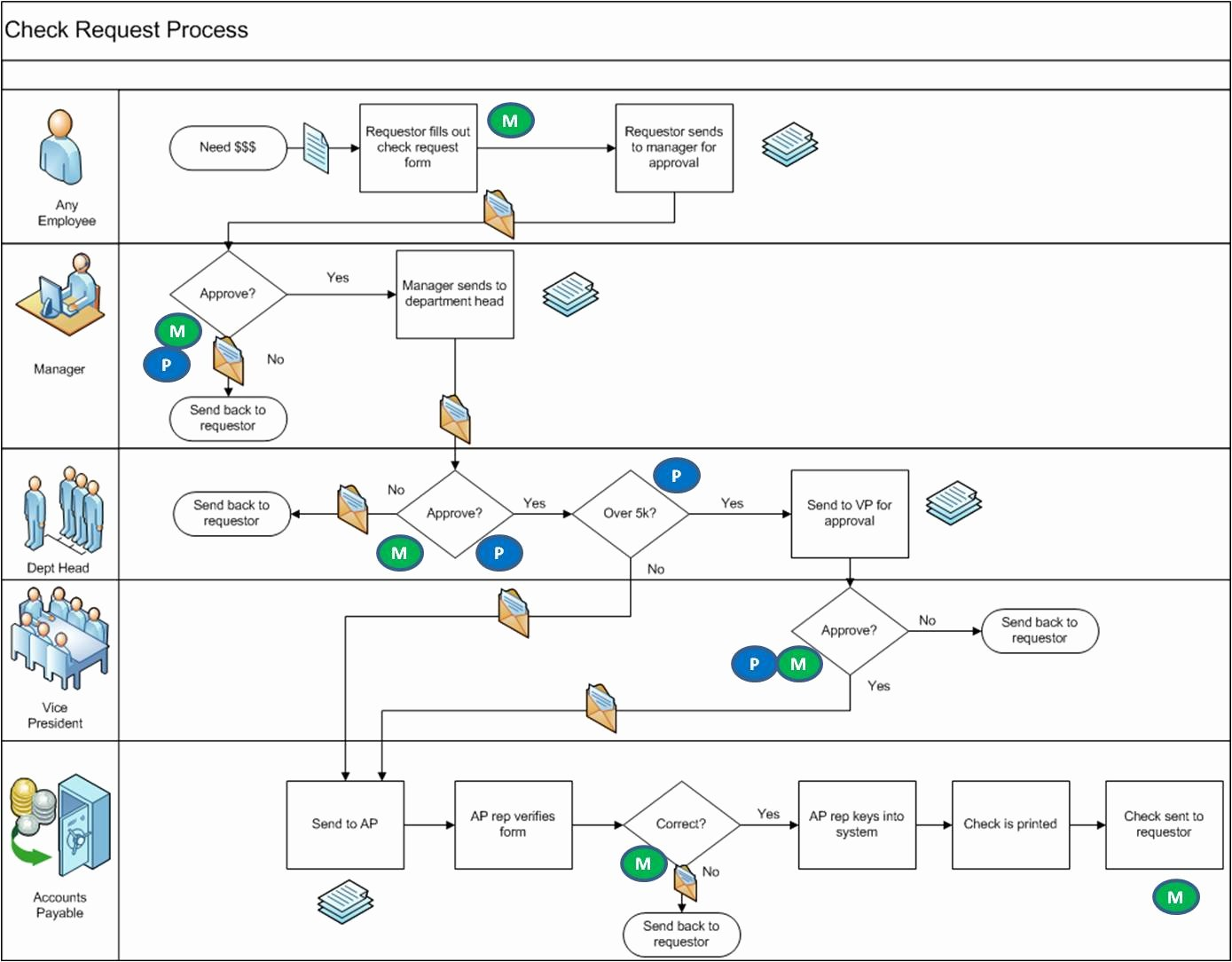 Visio Workflow Template Unique Process Improvement In the Virtual Workplace Part 2