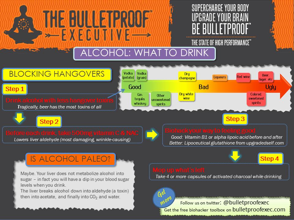 Vitamin Water Cheat Sheet Elegant Bulletproof Fasting & Alcohol — Bulletproof Engage