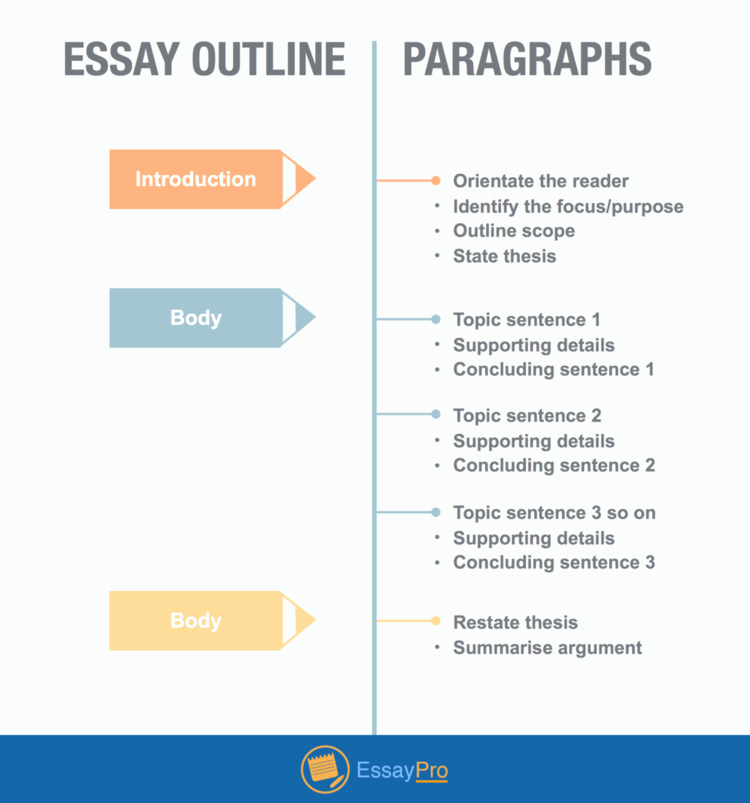 Website Analysis Essay Example Unique How to Write An Analytical Essay Outline Example