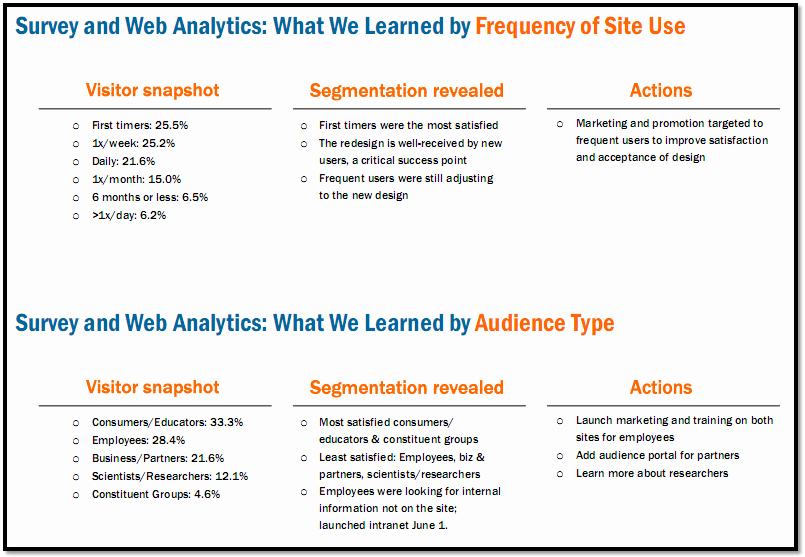 Website Analysis Essay Example Unique the Difference Between Web Reporting and Web Analysis