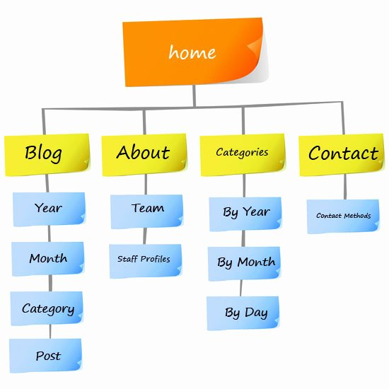 Website Content Outline Template Best Of Information Architecture 101 Techniques and Best Practices