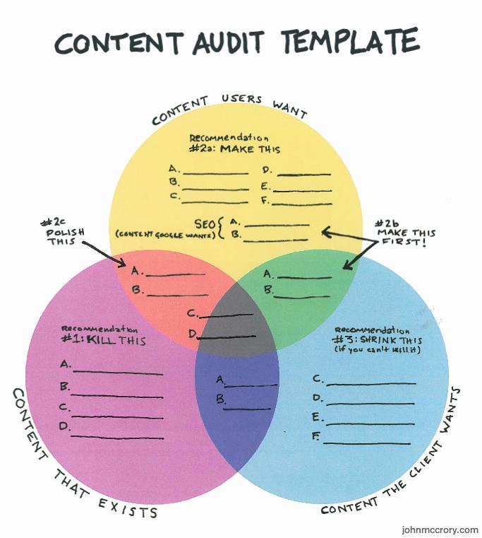 Website Content Outline Template Unique the Best Content Audit Templateguiseppe Getto Ph D