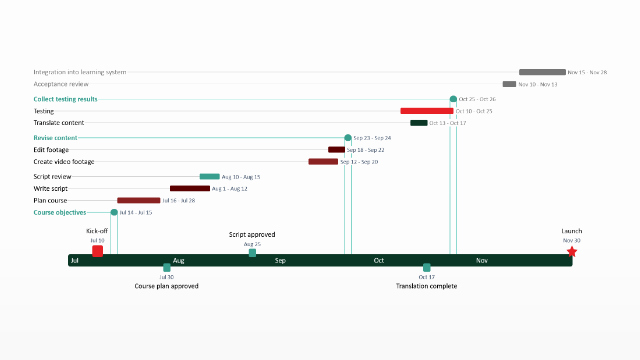 Website Development Timeline Template Elegant Gantt Chart Excel Step by Step Visual Tutorial