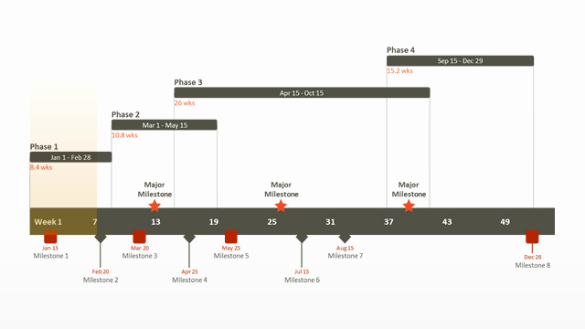 Website Development Timeline Template Inspirational Milestone Chart Free Timeline Templates