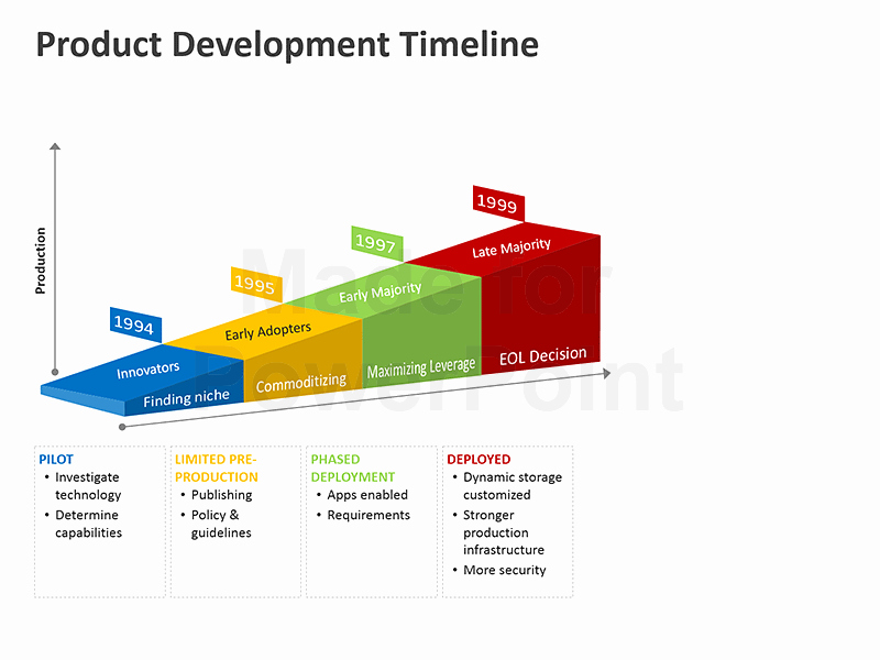 Website Development Timeline Template Unique Product Development Timeline Editable Powerpoint Template