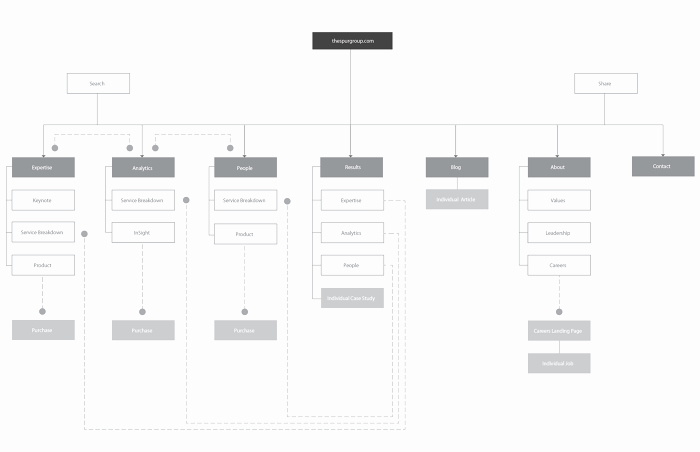 Website Map Template Beautiful Site Map Template Powerpoint Information Architecture