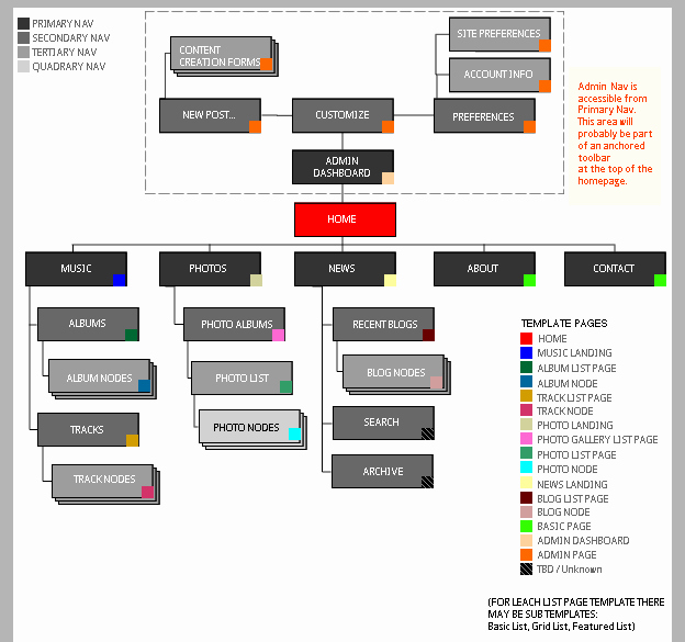 Website Map Template Fresh Create Default Sitemap & Template Wireframes [