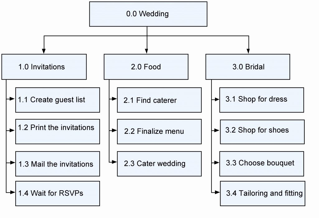 Wedding Project Plan Beautiful 10 Project Schedule Planning – Project Management