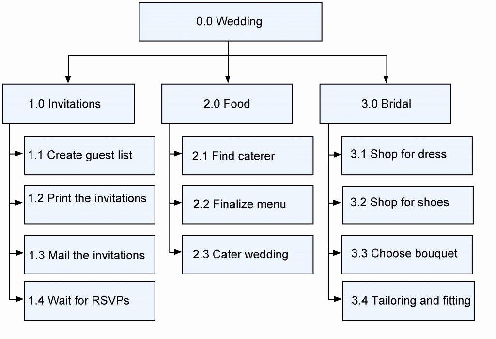 Wedding Project Plan Excel Elegant 10 Project Schedule Planning – Project Management
