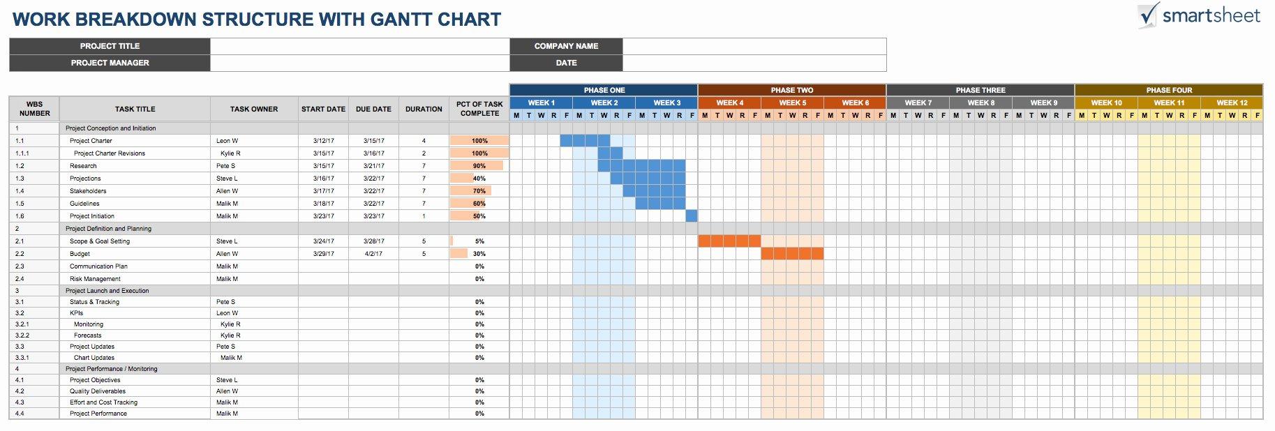 Wedding Project Plan Excel Unique Free Work Breakdown Structure Templatessmartsheet