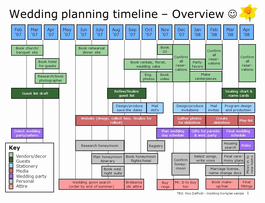 Wedding Project Plan Fresh Wedding Planning Timeline – Overview Ppt Video Online
