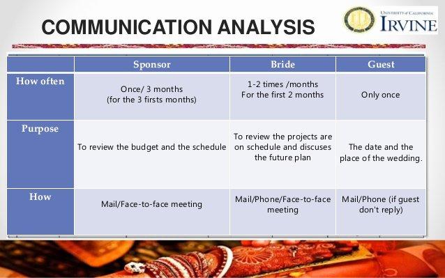 Wedding Project Plan Luxury Japahindi Wedding Project Management Plan