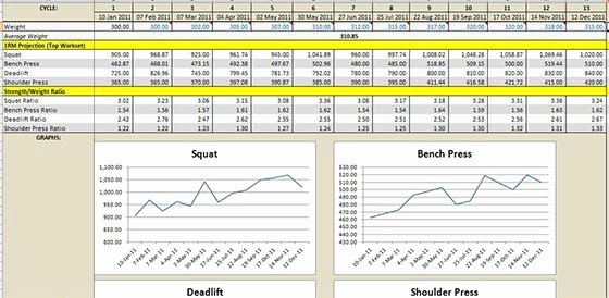 Weight Lifting Tracking Sheet Beautiful 3 Weight Training Spreadsheet Templates Excel Xlts