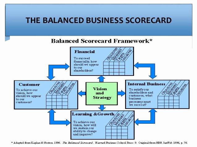 Workforce Plan Template Excel Best Of Strategic Workforce Planning