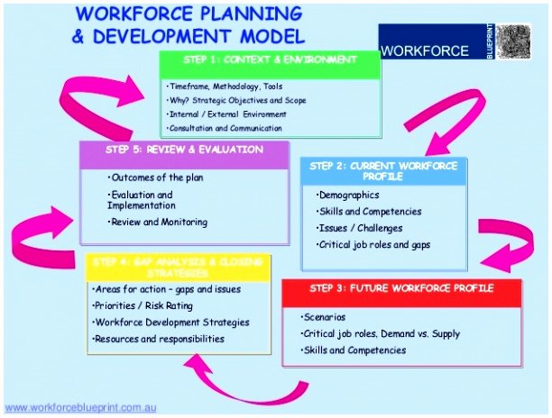 Workforce Plan Template Excel New 6 Workforce Planning Template Excel Eopbt