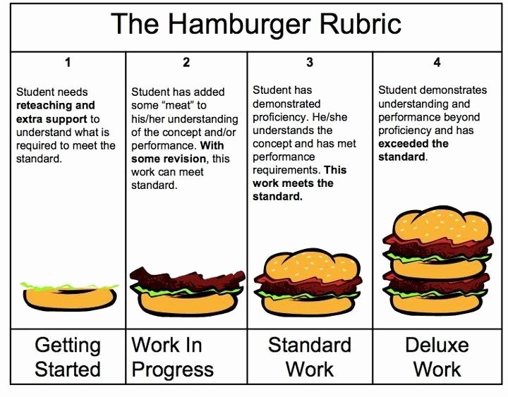 Writing Process Worksheet Pdf New Hamburger Rubric for Writing Link to original Pdf with