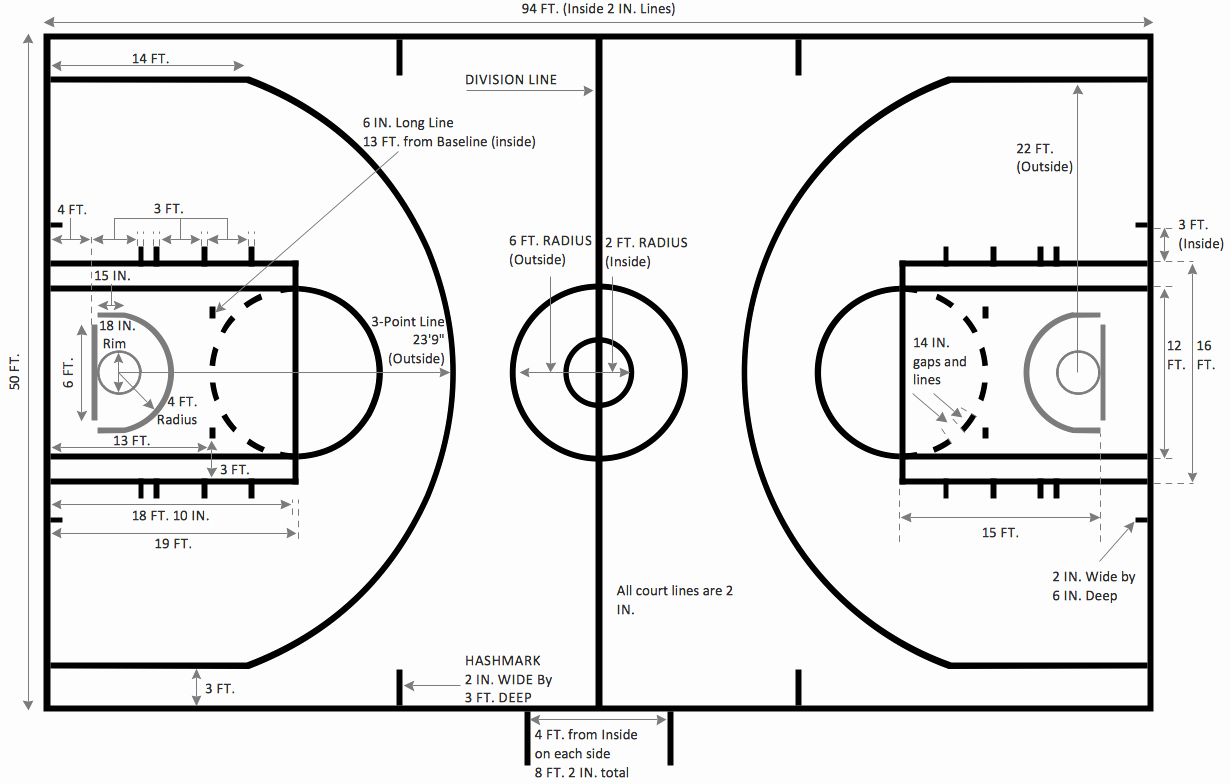 Youth Basketball Court Dimensions Diagram Fresh Basketball Basketball Plays Diagrams