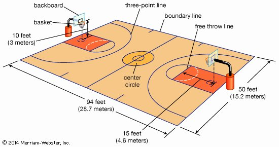 Youth Basketball Court Dimensions Diagram Inspirational Free Throw Basketball Kids Britannica Kids