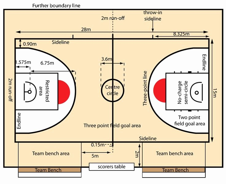 Youth Basketball Court Dimensions Diagram Luxury Basketball Australia Court Dimensions Basketball