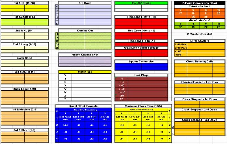 Youth Football Practice Plans Excel Lovely Football Fensive Play Call Sheet Template